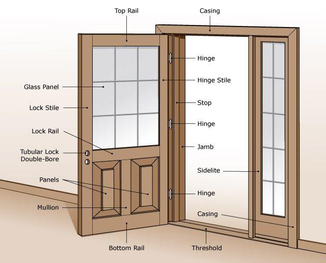 Types Of Back Doors : Description e door parts illustration sans soucie art glass